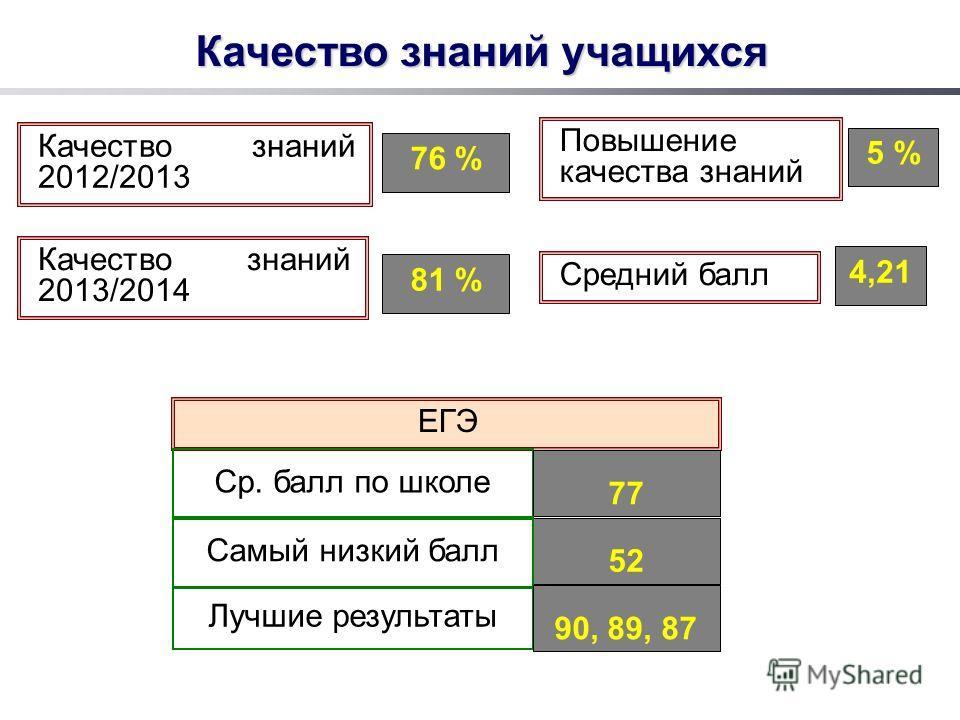 Качество знаний учащихся Качество знаний 2012/2013 76 % Качество знаний 2013/2014 ЕГЭ Ср. балл по школе 77 Лучшие результаты 52 Повышение качества знаний 5 % Средний балл Самый низкий балл 90, 89, 87 81 % 4,21