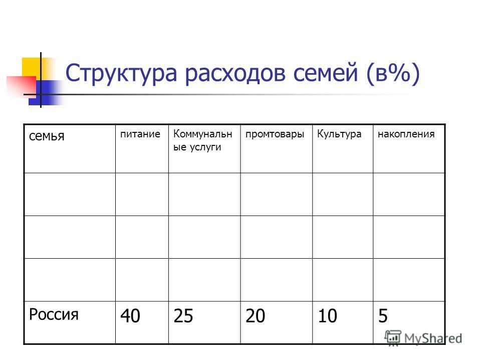 Структура расходов семей (в%) семья питание Коммунальн ые услуги промтовары Культуранакопления Россия 402520105