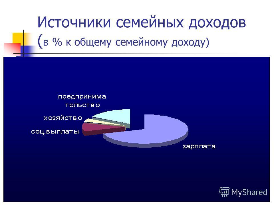 Источники семейных доходов ( в % к общему семейному доходу)