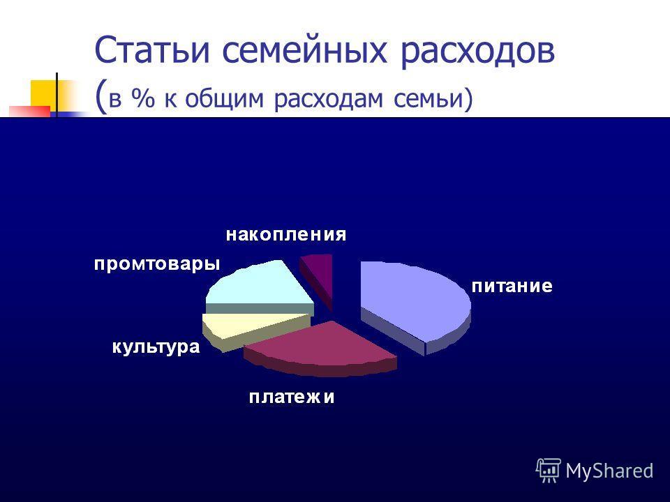Статьи семейных расходов ( в % к общим расходам семьи)