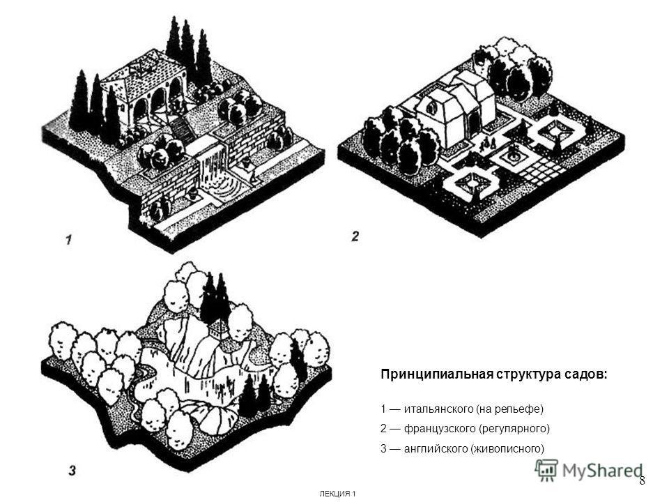 Принципиальная структура садов: 1 итальянского (на рельефе) 2 французского (регулярного) 3 английского (живописного) 8 ЛЕКЦИЯ 1