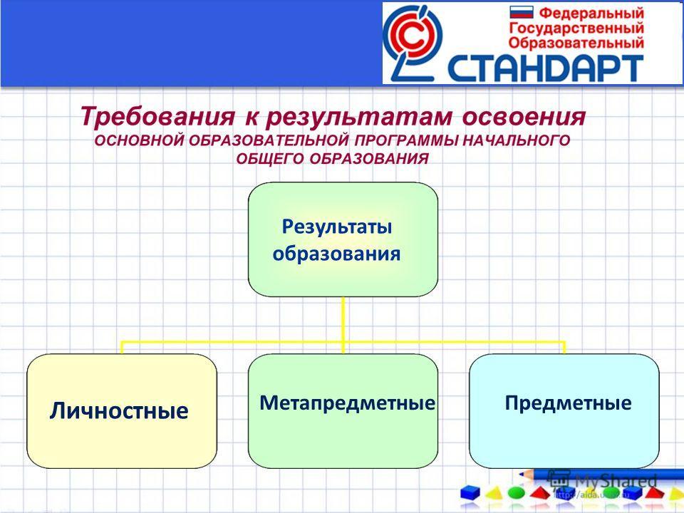 Результаты образования Личностные Метапредметные Предметные