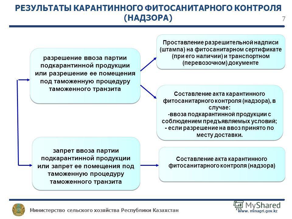 Министерство сельского хозяйства Республики Казахстан www. minagri.gov.kz 7 РЕЗУЛЬТАТЫ КАРАНТИННОГО ФИТОСАНИТАРНОГО КОНТРОЛЯ (НАДЗОРА) разрешение ввоза партии подкарантинной продукции или разрешение ее помещения под таможенную процедуру таможенного т