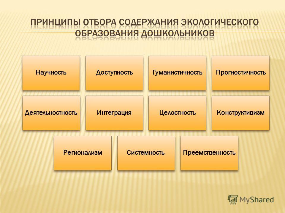 Научность ДоступностьГуманистичность Прогностичность Деятельностность ИнтеграцияЦелостность Конструктивизм Регионализм СистемностьПреемственность