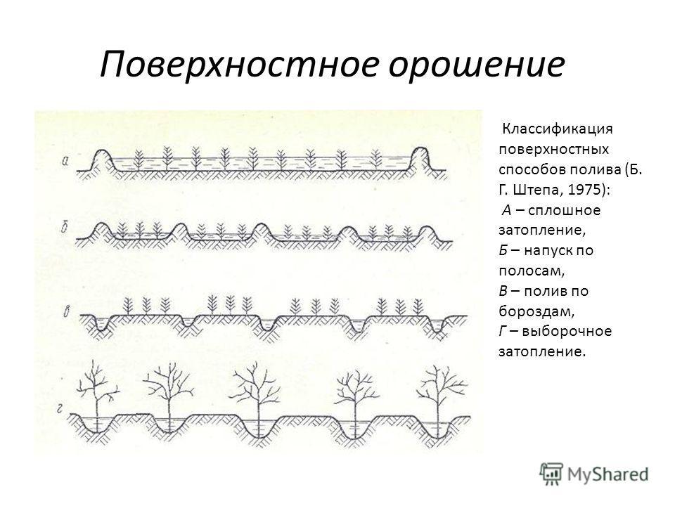 Поверхностное орошение Классификация поверхностных способов полива (Б. Г. Штепа, 1975): А – сплошное затопление, Б – напуск по полосам, В – полив по бороздам, Г – выборочное затопление.