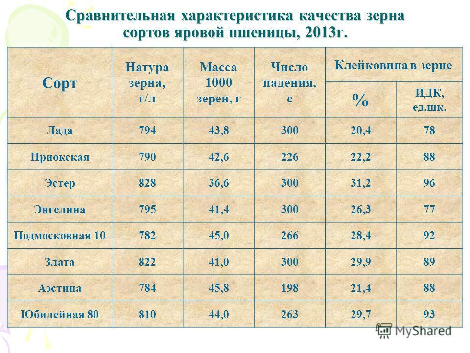 Сравнительная характеристика качества зерна сортов яровой пшеницы, 2013 г. Сорт Натура зерна, г/л Масса 1000 зерен, г Число падения, с Клейковина в зерне % ИДК, ед.шк. Лада 79443,830020,478 Приокская 79042,622622,288 Эстер 82836,630031,296 Энгелина 7