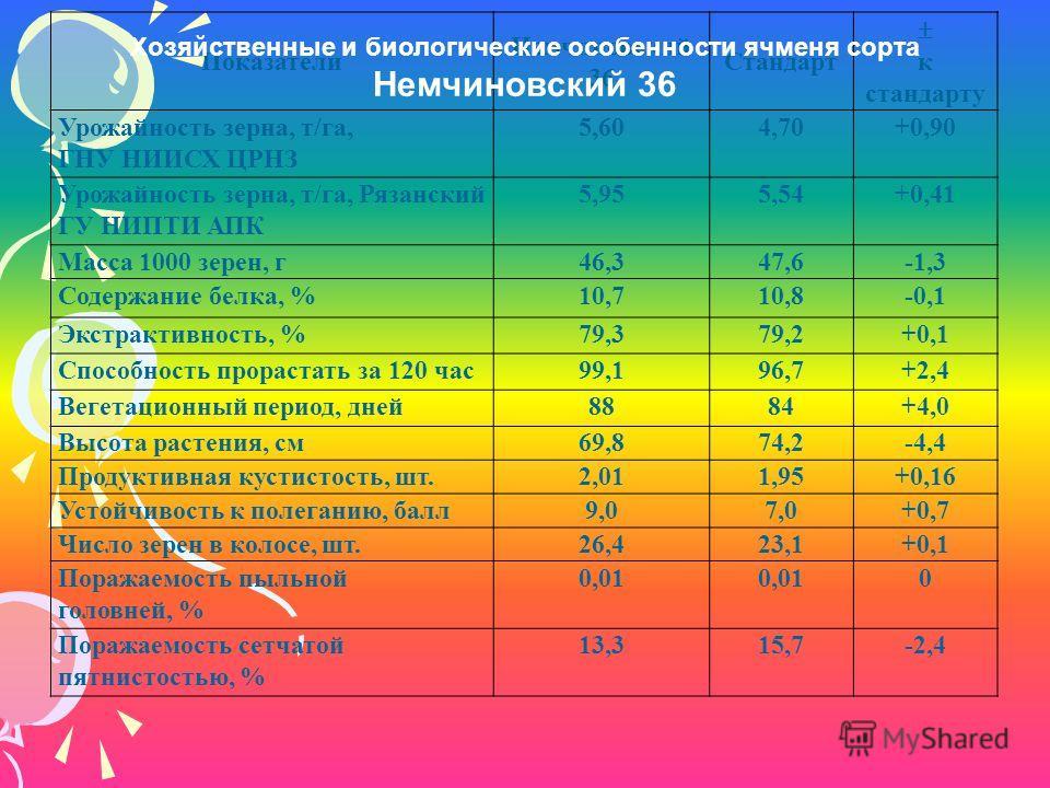 Показатели Немчиновский 36 Стандарт к стандарту Урожайность зерна, т/га, ГНУ НИИСХ ЦРНЗ 5,604,70+0,90 Урожайность зерна, т/га, Рязанский ГУ НИПТИ АПК 5,955,54+0,41 Масса 1000 зерен, г 46,347,6-1,3 Содержание белка, %10,710,8-0,1 Экстрактивность, %79,