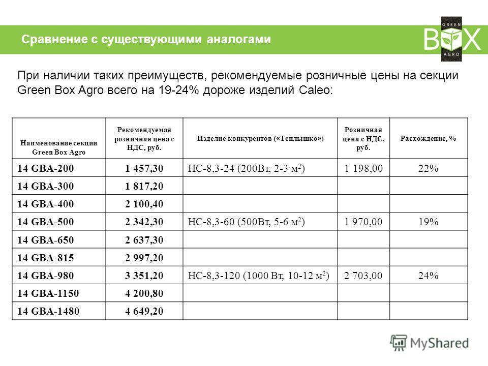 Сравнение с существующими аналогами Наименование секции Green Box Agro Рекомендуемая розничная цена с НДС, руб. Изделие конкурентов ( « Теплышко » ) Розничная цена с НДС, руб. Расхождение, % 14 GBA-2001 457,30НС-8,3-24 (200Вт, 2-3 м 2 ) 1 198,00 22%