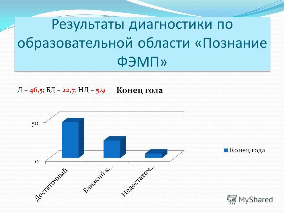 Результаты диагностики по образовательной области «Познание ФЭМП» Д – 46,5; БД – 22,7; НД – 5,9