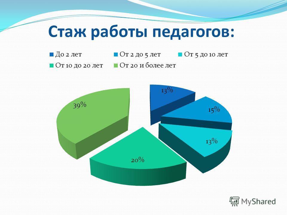 Стаж работы педагогов: