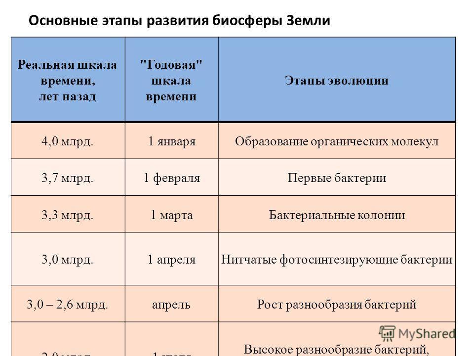 Основные этапы развития биосферы Земли Реальная шкала времени, лет назад