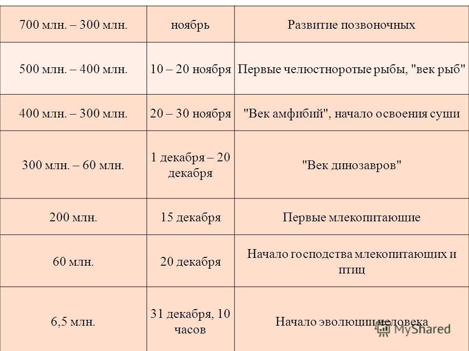700 млн. – 300 млн.ноябрь Развитие позвоночных 500 млн. – 400 млн.10 – 20 ноября Первые челюстноротые рыбы,