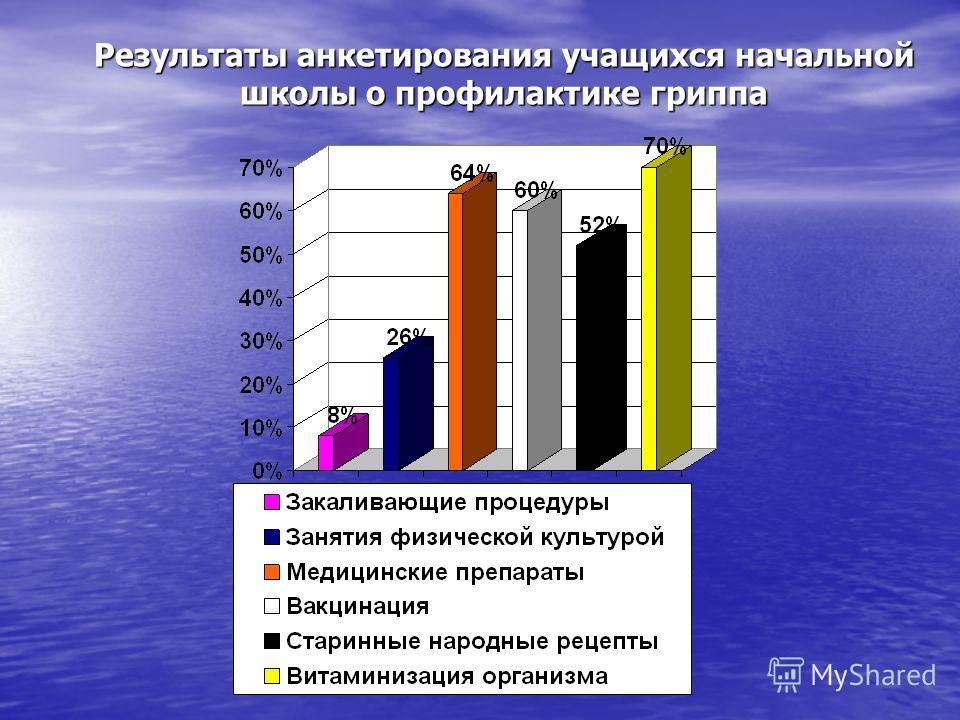 Результаты анкетирования учащихся начальной школы о профилактике гриппа