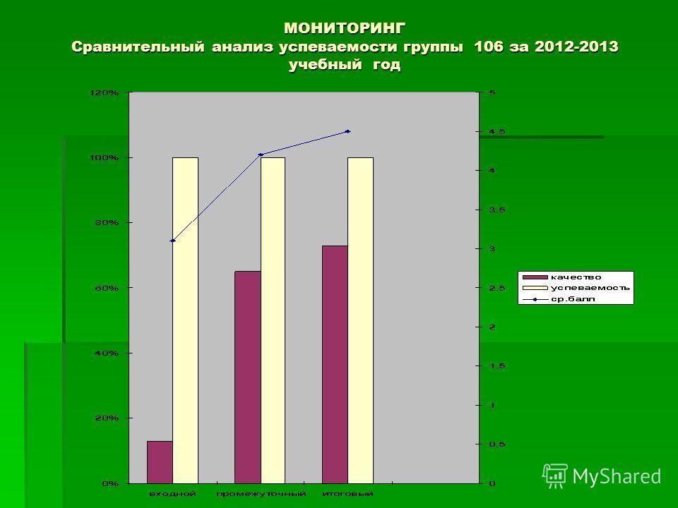 МОНИТОРИНГ Сравнительный анализ успеваемости группы 106 за 2012-2013 учебный год