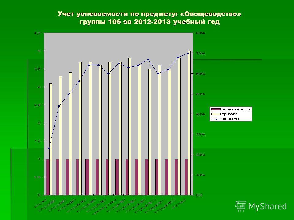 Учет успеваемости по предмету: «Овощеводство» группы 106 за 2012-2013 учебный год