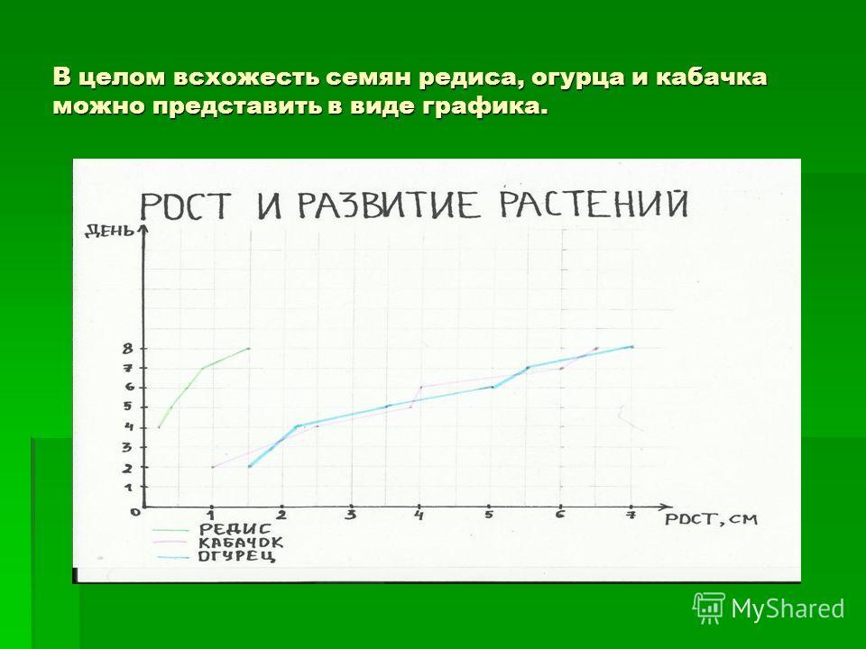 В целом всхожесть семян редиса, огурца и кабачка можно представить в виде графика.