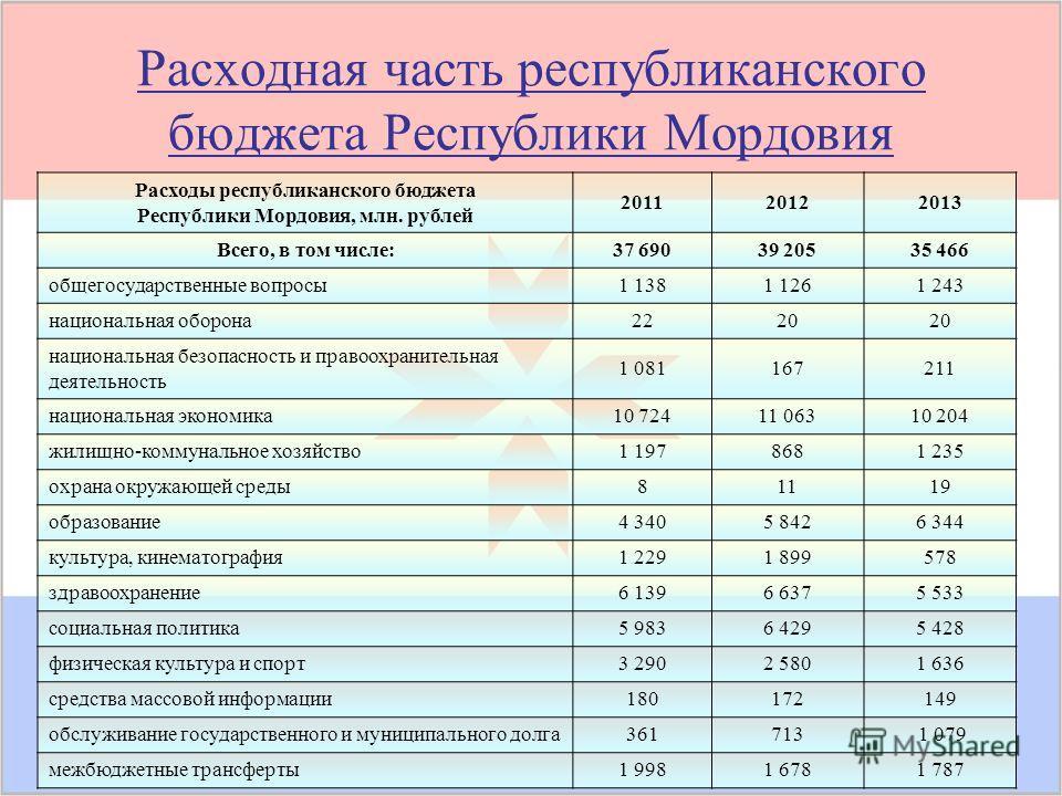 Расходная часть республиканского бюджета Республики Мордовия Расходы республиканского бюджета Республики Мордовия, млн. рублей 201120122013 Всего, в том числе:37 69039 20535 466 общегосударственные вопросы 1 1381 1261 243 национальная оборона 2220 на