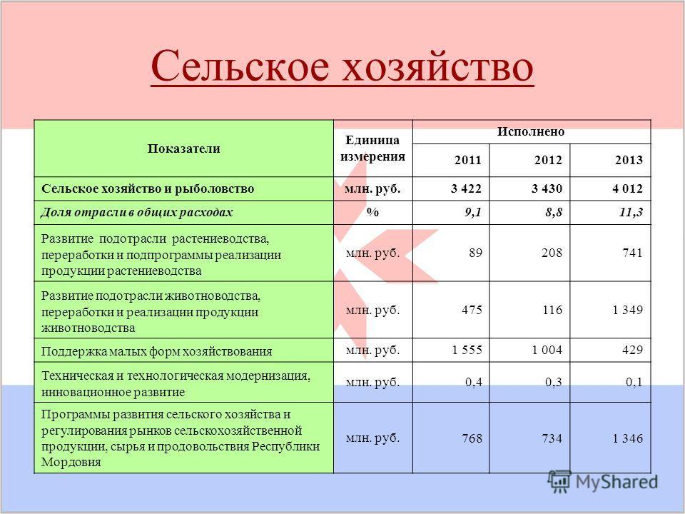 Сельское хозяйство Показатели Единица измерения Исполнено 201120122013 Сельское хозяйство и рыболовствомлн. руб.3 4223 4304 012 Доля отрасли в общих расходах%9,18,811,3 Развитие подотрасли растениеводства, переработки и подпрограммы реализации продук