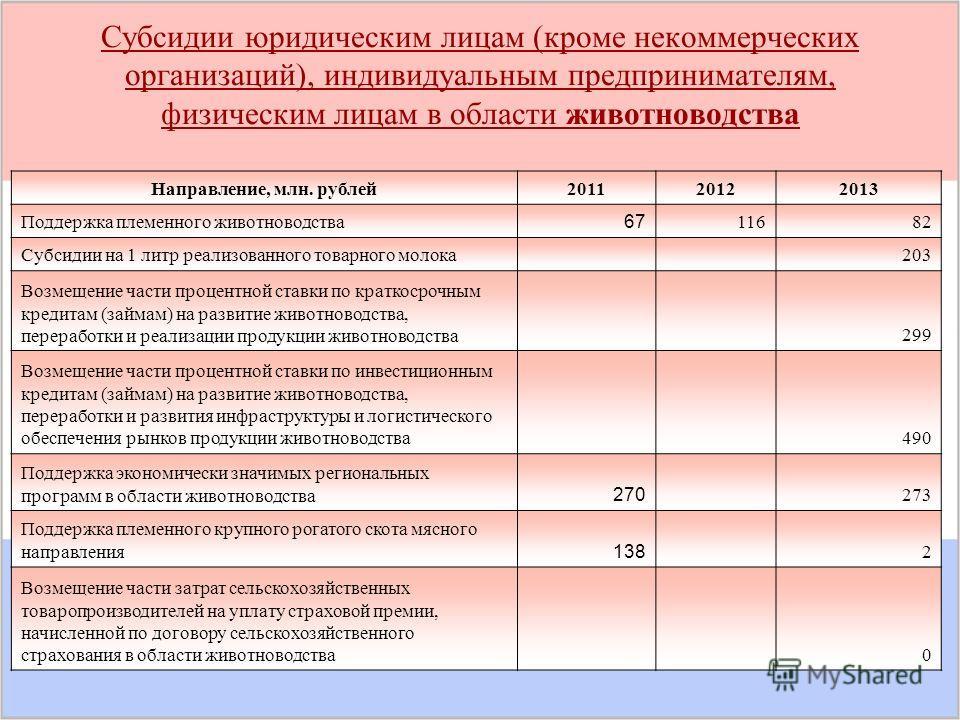 Субсидии юридическим лицам (кроме некоммерческих организаций), индивидуальным предпринимателям, физическим лицам в области животноводства Направление, млн. рублей 201120122013 Поддержка племенного животноводства 67 11682 Субсидии на 1 литр реализован