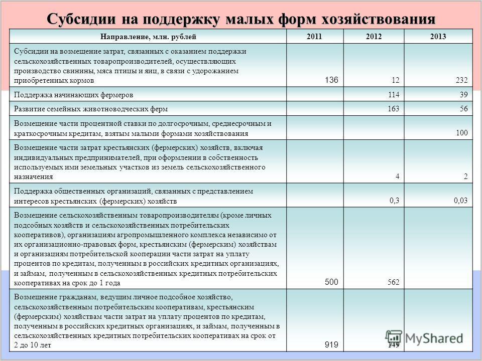 Субсидии на поддержку малых форм хозяйствования Направление, млн. рублей 201120122013 Субсидии на возмещение затрат, связанных с оказанием поддержки сельскохозяйственных товаропроизводителей, осуществляющих производство свинины, мяса птицы и яиц, в с