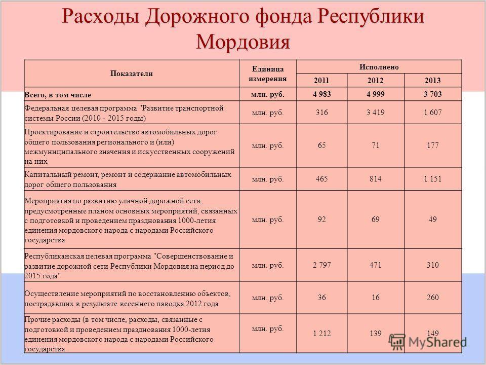 Расходы Дорожного фонда Республики Мордовия Показатели Единица измерения Исполнено 201120122013 Всего, в том числемлн. руб.4 9834 9993 703 Федеральная целевая программа