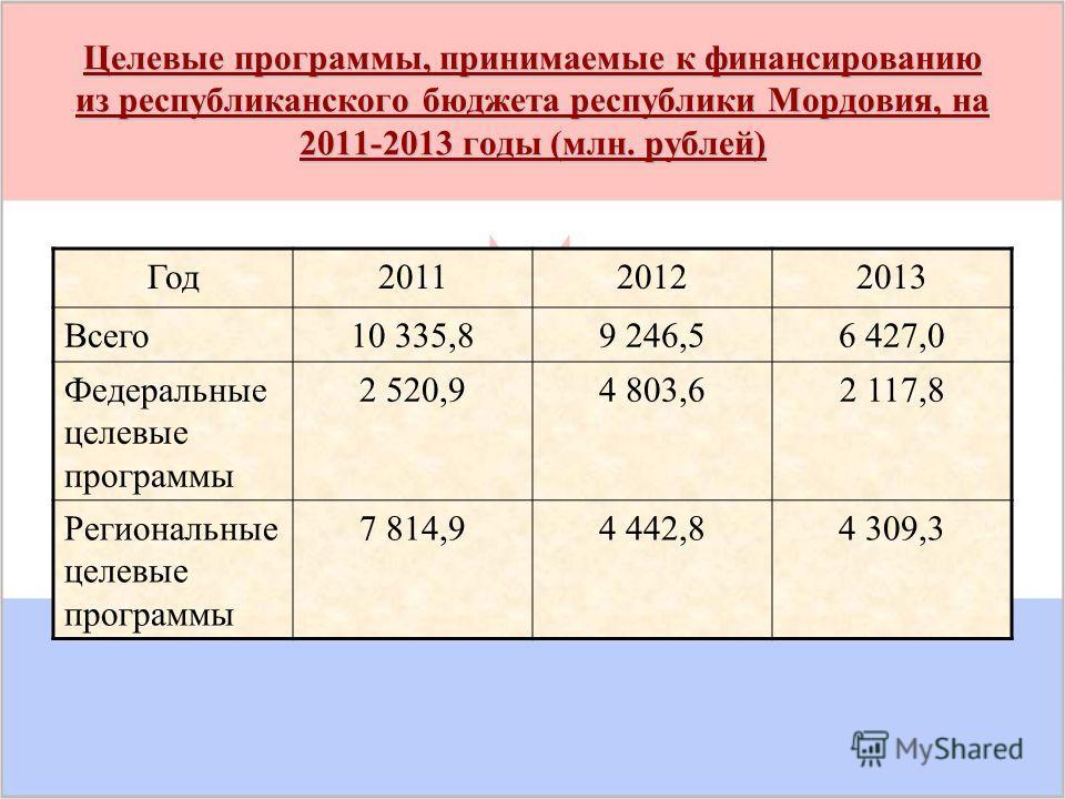 Целевые программы, принимаемые к финансированию из республиканского бюджета республики Мордовия, на 2011-2013 годы (млн. рублей) Год 201120122013 Всего 10 335,89 246,56 427,0 Федеральные целевые программы 2 520,94 803,62 117,8 Региональные целевые пр