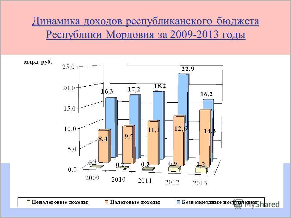 Динамика доходов республиканского бюджета Республики Мордовия за 2009-2013 годы