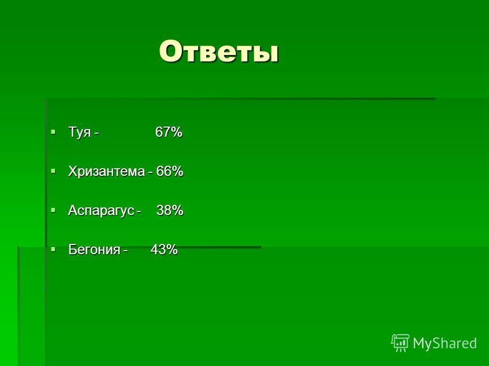 Ответы Ответы Туя - 67% Туя - 67% Хризантема - 66% Хризантема - 66% Аспарагус - 38% Аспарагус - 38% Бегония - 43% Бегония - 43%