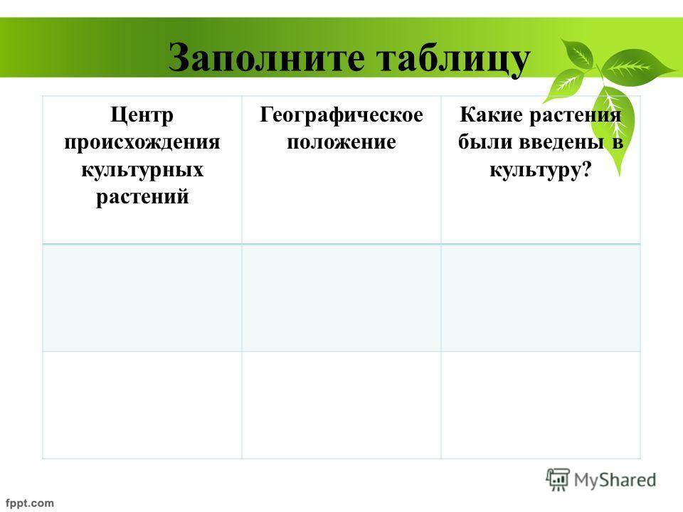 Заполните таблицу Центр происхождения культурных растений Географическое положение Какие растения были введены в культуру?