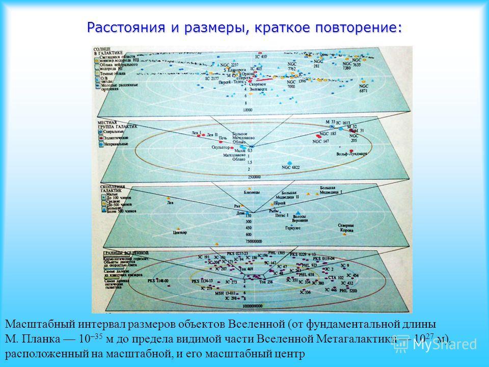 Расстояния и размеры, краткое повторение: Масштабный интервал размеров объектов Вселенной (от фундаментальной длины М. Планка 10 –35 м до предела видимой части Вселенной Метагалактики 10 27 м), расположенный на масштабной, и его масштабный центр