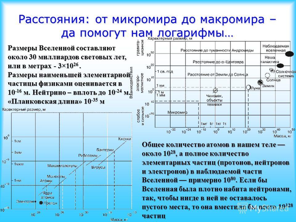 Расстояния: от микромира до макромира – да помогут нам логарифмы… Размеры Вселенной составляют около 30 миллиардов световых лет, или в метрах - 3×10 26. Размеры наименьшей элементарной частицы физиками оценивается в 10 -16 м. Нейтрино – вплоть до 10