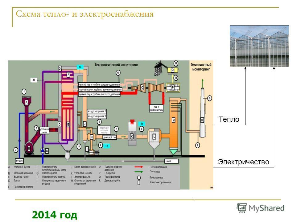 Схема тепло- и электроснабжения 2014 год Тепло Электричество