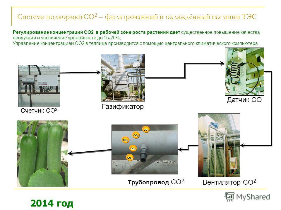 Датчик CO Газификатор Счетчик CO 2 Трубопровод CO 2 Вентилятор CO 2 co 2 co 2 co 2 co 2 co 2 co 2 co 2 co 2 co 2 co 2 Система подкормки CO 2 – фильтрованный и охлаждённый газ мини ТЭС 2014 год Регулирование концентрации СО2 в рабочей зоне роста расте