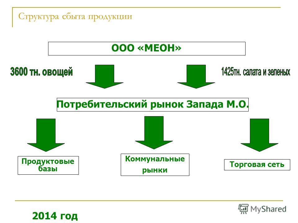 Структура сбыта продукции ООО «МЕОН» Потребительский рынок Запада М.О. Продуктовые базы Коммунальные рынки Торговая сеть 2014 год