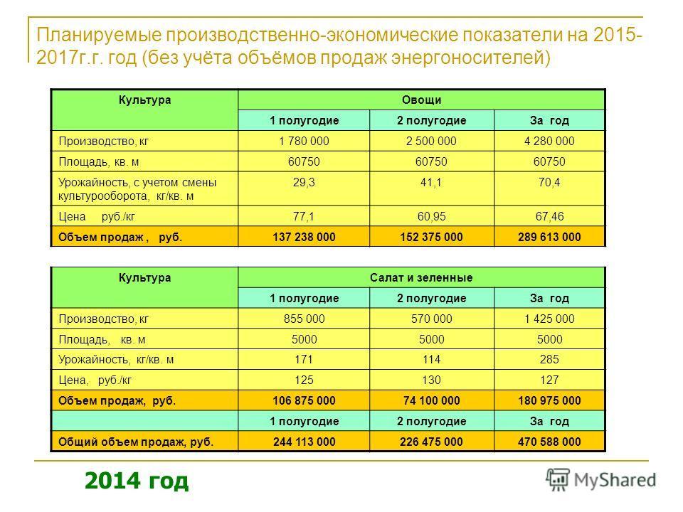 Планируемые производственно-экономические показатели на 2015- 2017 г.г. год (без учёта объёмов продаж энергоносителей) Культура Овощи 1 полугодие 2 полугодие За год Производство, кг 1 780 0002 500 0004 280 000 Площадь, кв. м 60750 Урожайность, с учет
