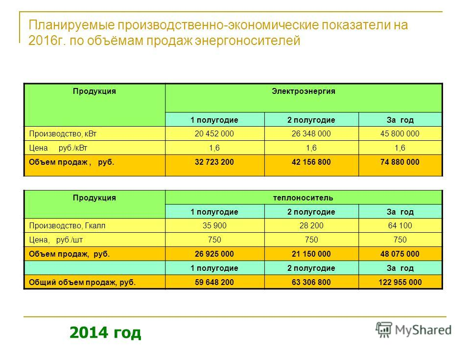 Планируемые производственно-экономические показатели на 2016 г. по объёмам продаж энергоносителей Продукция Электроэнергия 1 полугодие 2 полугодие За год Производство, к Вт 20 452 00026 348 00045 800 000 Цена руб./к Вт 1,6 Объем продаж, руб.32 723 20