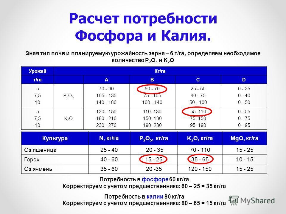 Зная тип почв и планируемую урожайность зерна – 6 т/га, определяем необходимое количество P 2 O 5 и K 2 O Урожай Кг/га т/гаАBCD 5 7,5 10 P2O5P2O5 70 - 90 105 - 135 140 - 180 50 - 70 75 - 105 100 - 140 25 - 50 40 - 75 50 - 100 0 - 25 0 - 40 0 - 50 5 7
