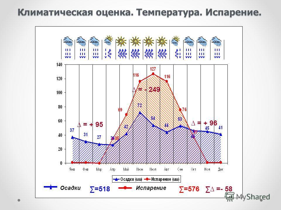 Осадки =- 58 Испарение =518 =576 Климатическая оценка. Температура. Испарение. = + 95 = + 96 = - 249