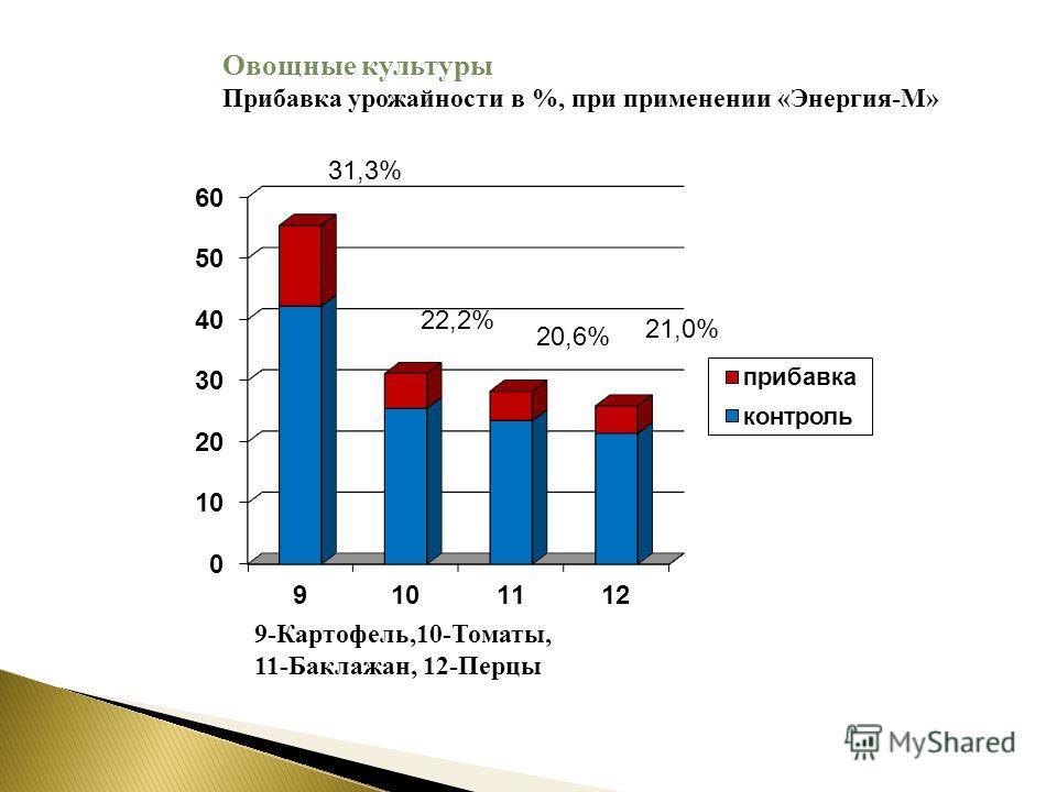 31,3% 22,2% 20,6% 21,0% 9-Картофель,10-Томаты, 11-Баклажан, 12-Перцы Овощные культуры Прибавка урожайности в %, при применении «Энергия-М»