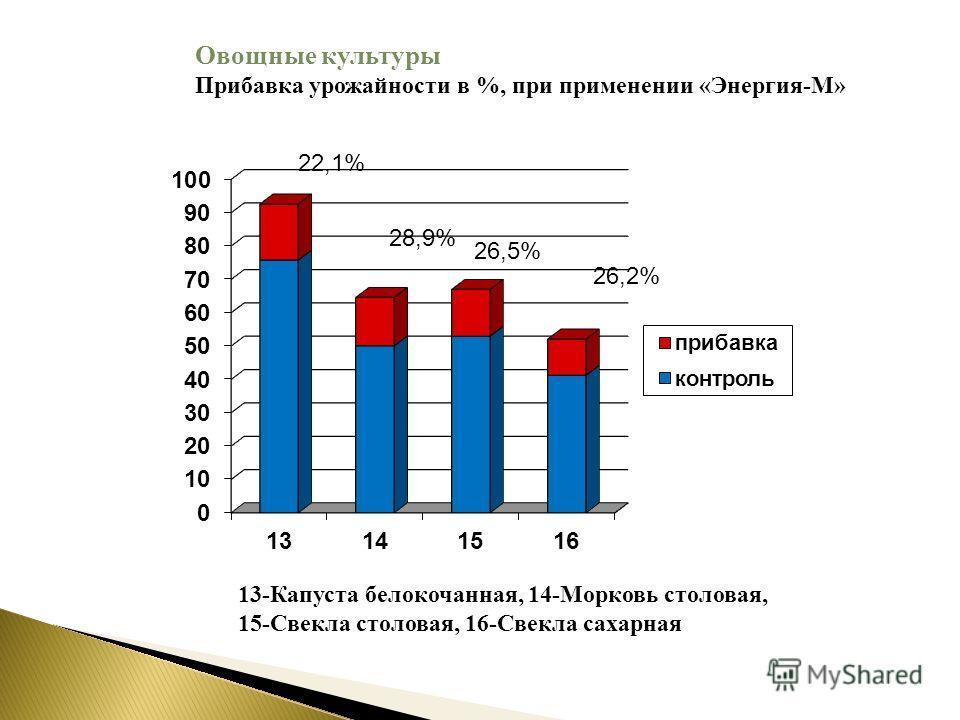 22,1% 28,9% 26,5% 26,2% 13-Капуста белокочанная, 14-Морковь столовая, 15-Свекла столовая, 16-Свекла сахарная Овощные культуры Прибавка урожайности в %, при применении «Энергия-М»