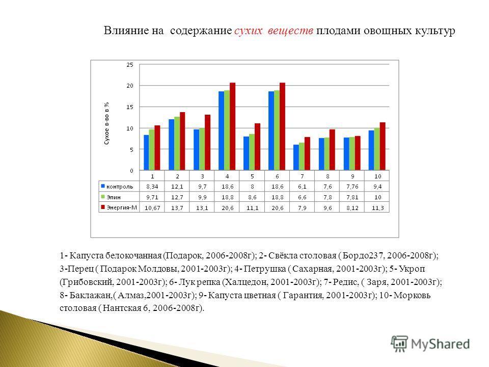 Влияние на содержание сухих веществ плодами овощных культур 1- Капуста белокочанная (Подарок, 2006-2008 г); 2- Свёкла столовая ( Бордо 237, 2006-2008 г); 3-Перец ( Подарок Молдовы, 2001-2003 г); 4- Петрушка ( Сахарная, 2001-2003 г); 5- Укроп (Грибовс