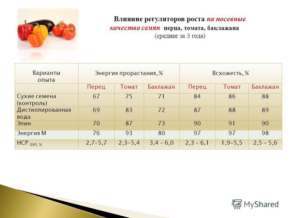 Варианты опыта Энергия прорастания, %Всхожесть, % Перец Томат Баклажан Перец Томат Баклажан Сухие семена (контроль) 677571848688 Дистиллированная вода 698372878889 Эпин 708773909190 Энергия М76938097 98 НСР 095, % 2,7–5,72,3-5,43,4 – 6,02,3 – 6,11,9-