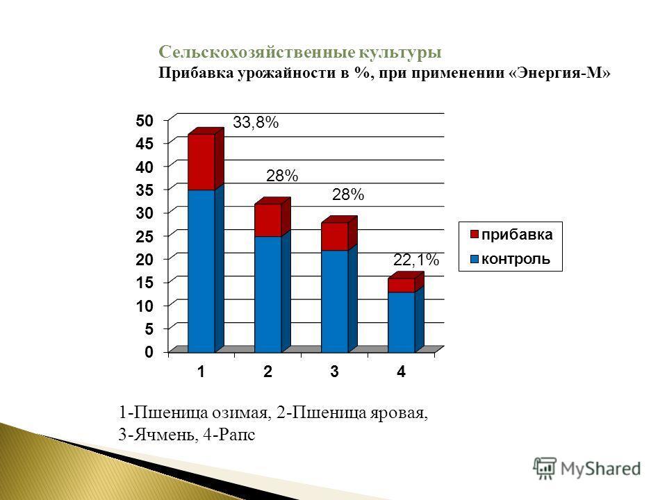 33,8% 28% 22,1% 1-Пшеница озимая, 2-Пшеница яровая, 3-Ячмень, 4-Рапс Сельскохозяйственные культуры Прибавка урожайности в %, при применении «Энергия-М»