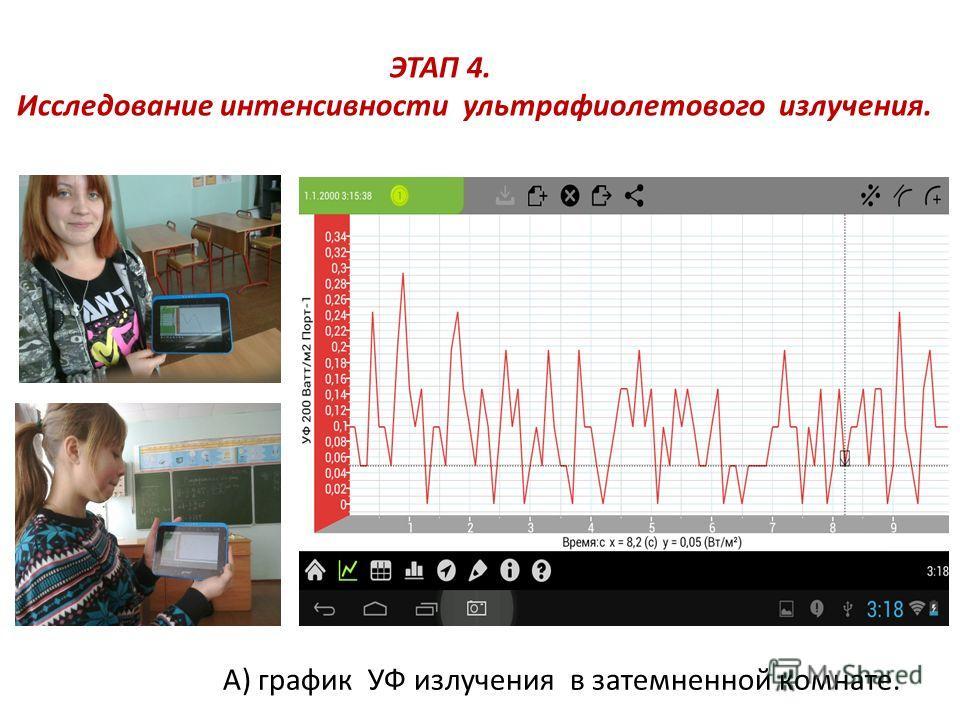 ЭТАП 4. Исследование интенсивности ультрафиолетового излучения. А) график УФ излучения в затемненной комнате.