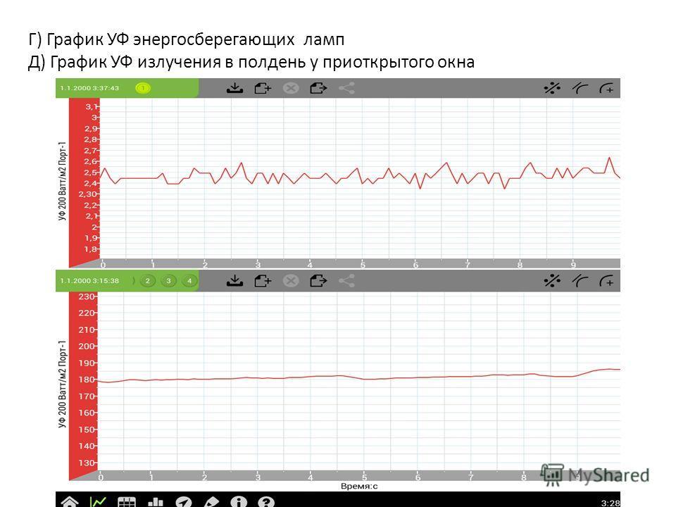 Г) График УФ энергосберегающих ламп Д) График УФ излучения в полдень у приоткрытого окна