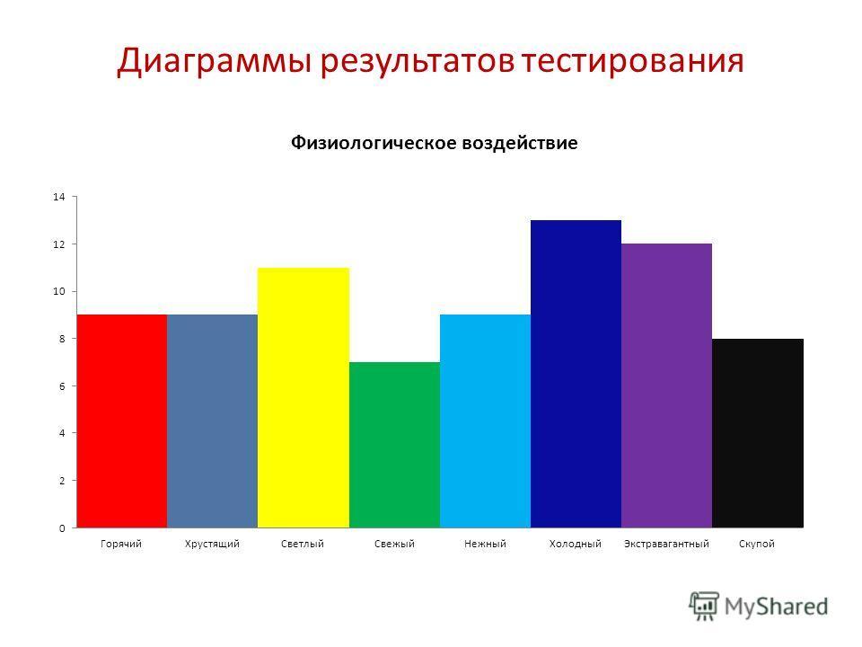 Диаграммы результатов тестирования