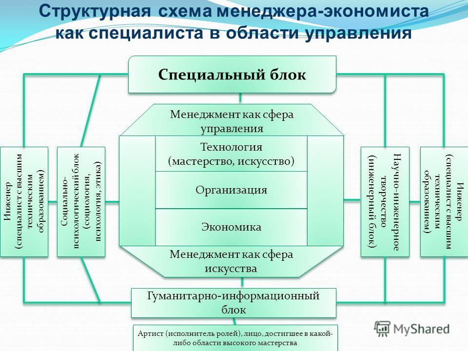 Структурная схема менеджера-экономиста как специалиста в области управления Специальный блок Инженер (специалист с высшим техническим образованием) Инженер (специалист с высшим техническим образованием) Социально- психологический блок (социология, пс