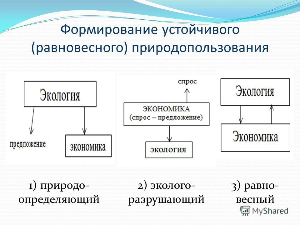 Формирование устойчивого (равновесного) природопользования 1)природо- определяющий 2) эколого- разрушающий 3) равно- весный