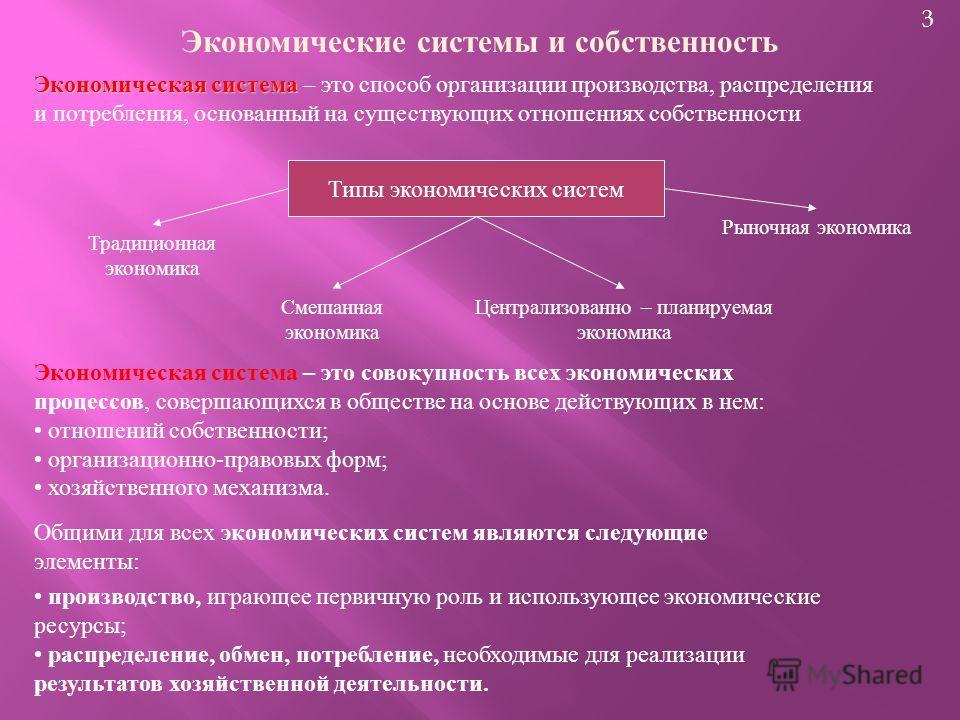 3 Экономические системы и собственность Экономическая система Экономическая система – это способ организации производства, распределения и потребления, основанный на существующих отношениях собственности Типы экономических систем Традиционная экономи