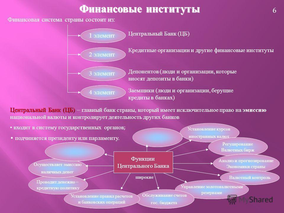 6 Финансовые институты Финансовая система страны состоит из : 1 элемент 2 элемент 3 элемент 4 элемент Центральный Банк ( ЦБ ) Кредитные организации и другие финансовые институты Депонентов ( люди и организации, которые вносят депозиты в банки ) Заемщ